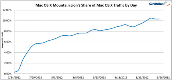 adopcion mountain lion Mountain Lion ya está presente en el 10% de los Mac
