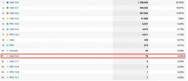 OS X 10.9 en Analytics