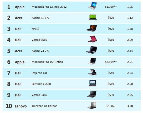 portatiles-windows-ranking