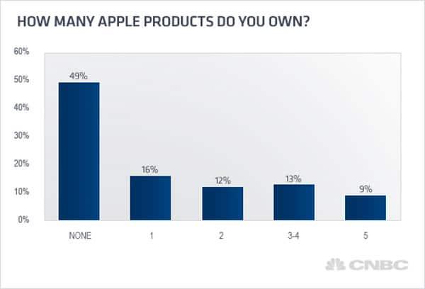 apple-hogar-eeuu
