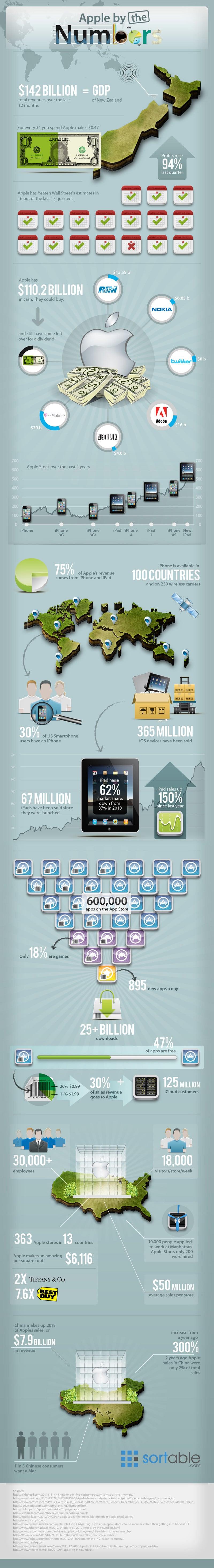 Infografía de las cifras de Apple