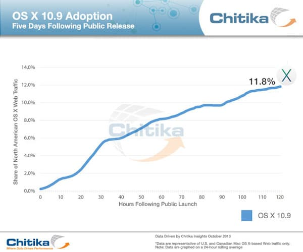 chitika-adopcion-mavericks