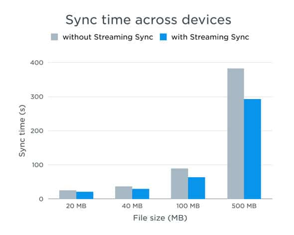 Streaming-Sync-dropbox