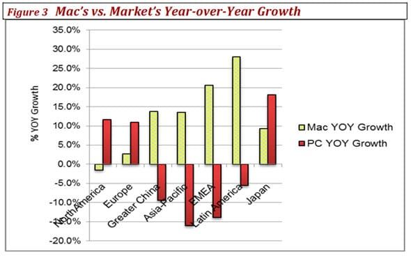 crecimiento-mac-grafico