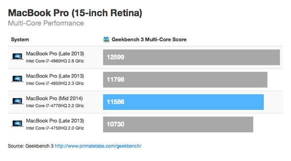geekbench-3-macbook-pro-retina-2014-multi-core