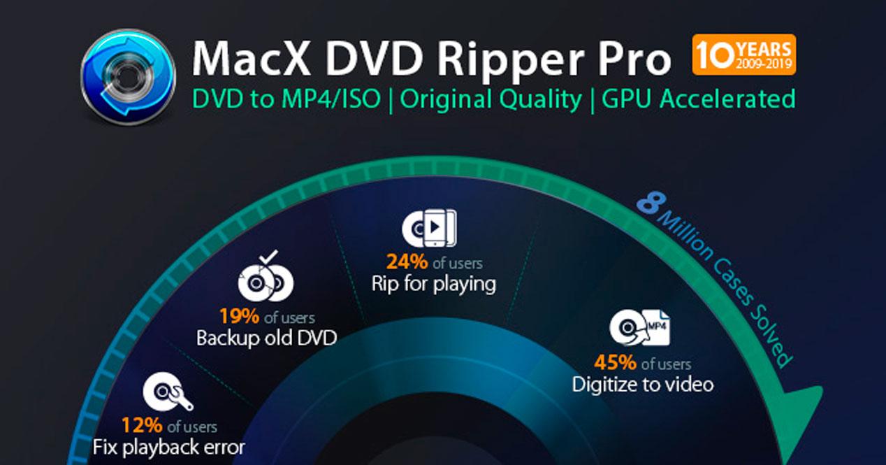 Oferta de MacX DVD Ripper Pro con motivo del Black Friday